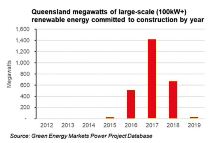 Solar Power Investment in Qld. Graph