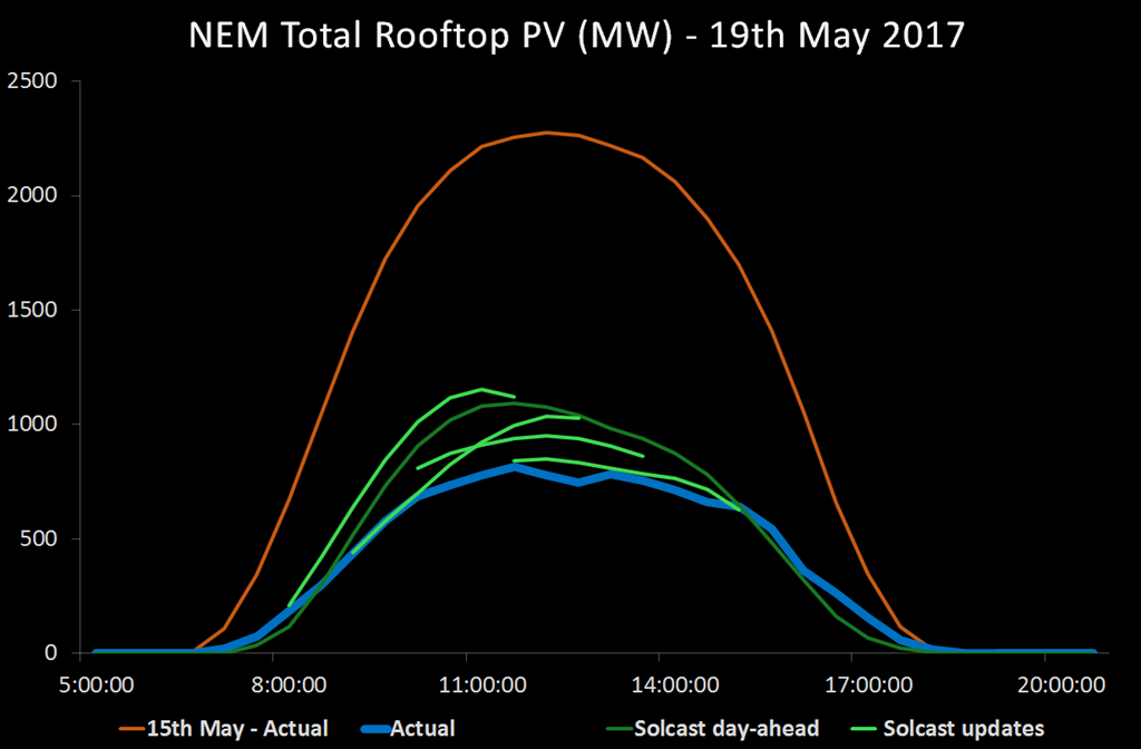 Some days one thousand MW of solar vanishes in Australia