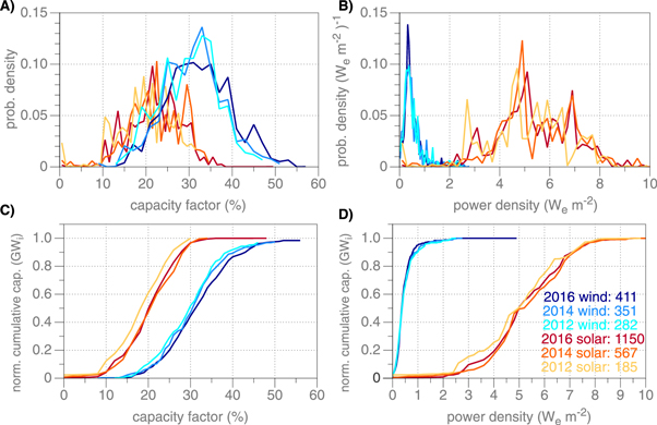 Wind, solar, power density, capacity, graph, USA, 2018.