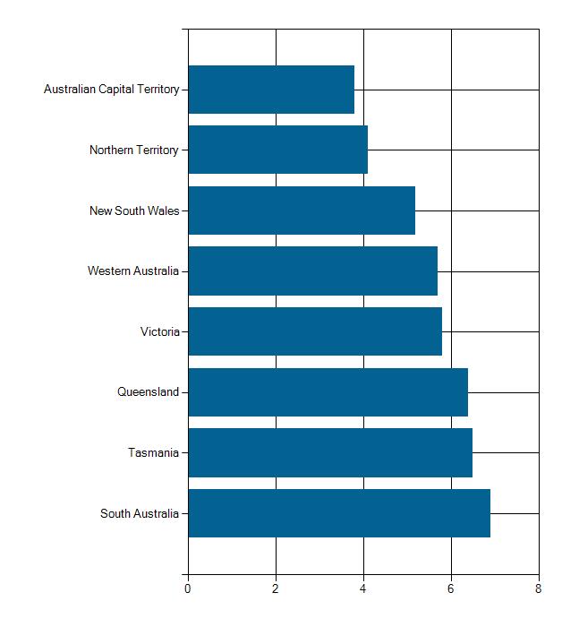 Unemployment, Australian states, Statistics, SA, WA, QLD, NSW, Victoria, TAS. 2016.