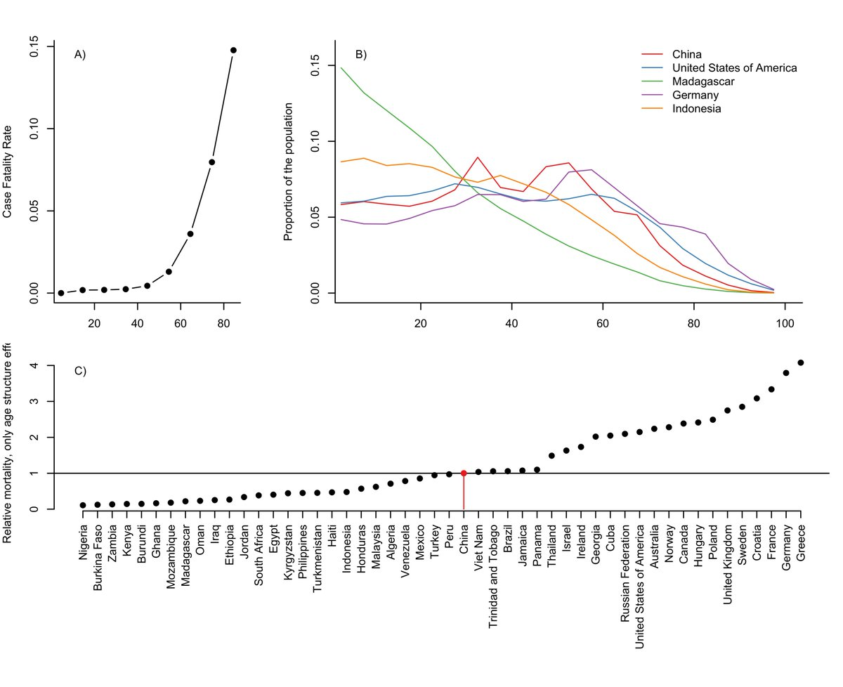 Coronavirus mortality, demographics, graph.