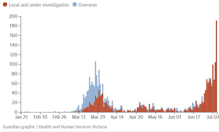 Victorian outbreak, Coronavirus