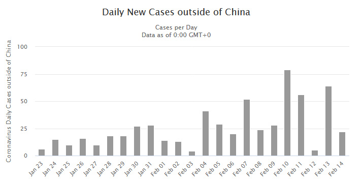 Daily growth outside China