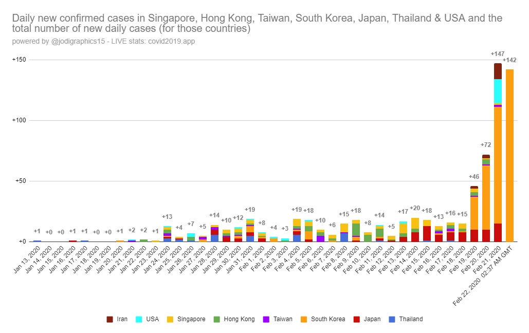 Coronavirus, Covid-19, cases outside China. Graph.