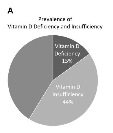 Vitamin D, Esther Study, Germany, Deficiency, Mortality.