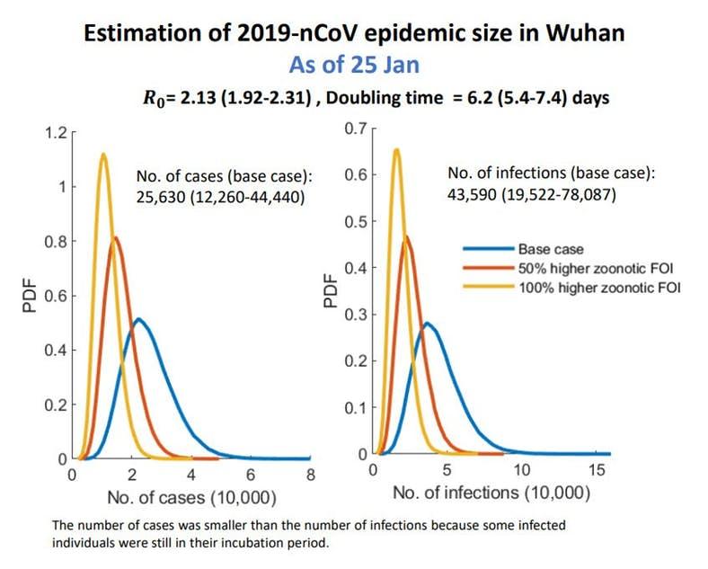 Estimates of Ro, CoronaVirus, Jan 25th, 2020.  Graph.