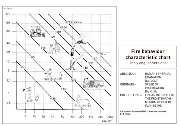 Bushfire Behaviour Characteristic Chart