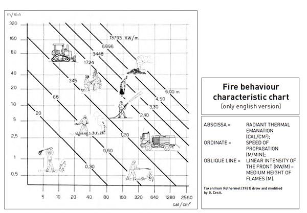 Bushfire Behaviour Characteristic Chart