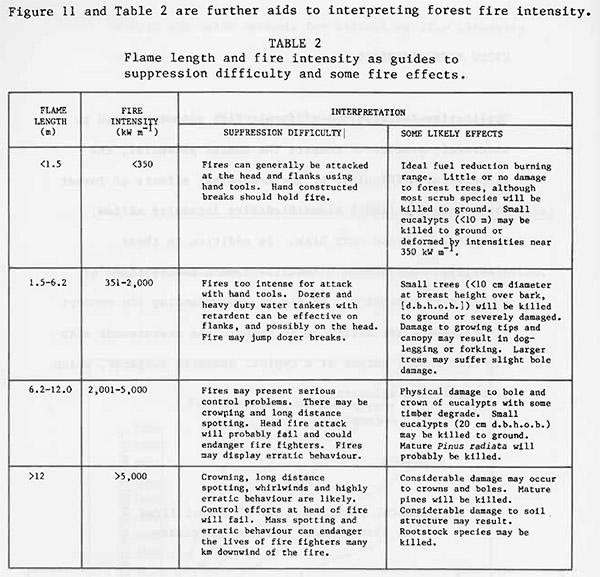 Fire intensity, effects on trees, Burrows, WA, 1984