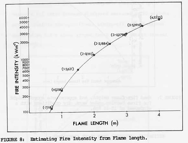 Fire flame length and intensity, chart.