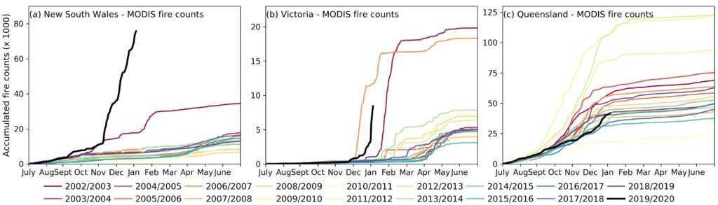 Fire Counts, Australia, MODIS, NSW, Vic, Qld.