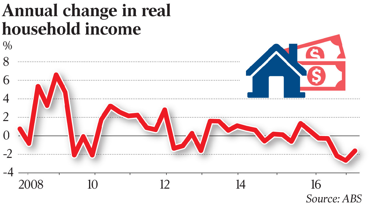 Australian household income growth, 2016, graph.