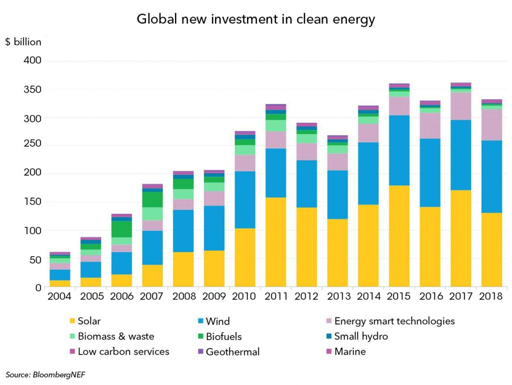 Renewables — the $300 billion dollar vested interest that