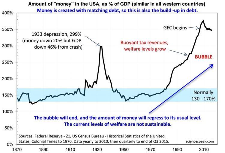 Welfare, Debt to GDP ratio, 2015, Bubble, Economy. Graph.