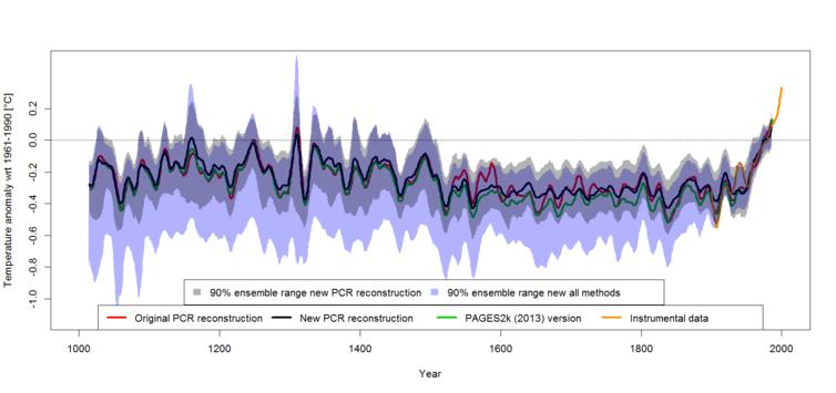 Australia, Graph, Temperature for the last millenia. Gergis 2016.