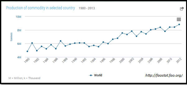 Global Coffee Production, Graph, FAO