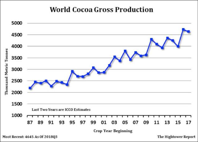 Cocoa global production, graph.