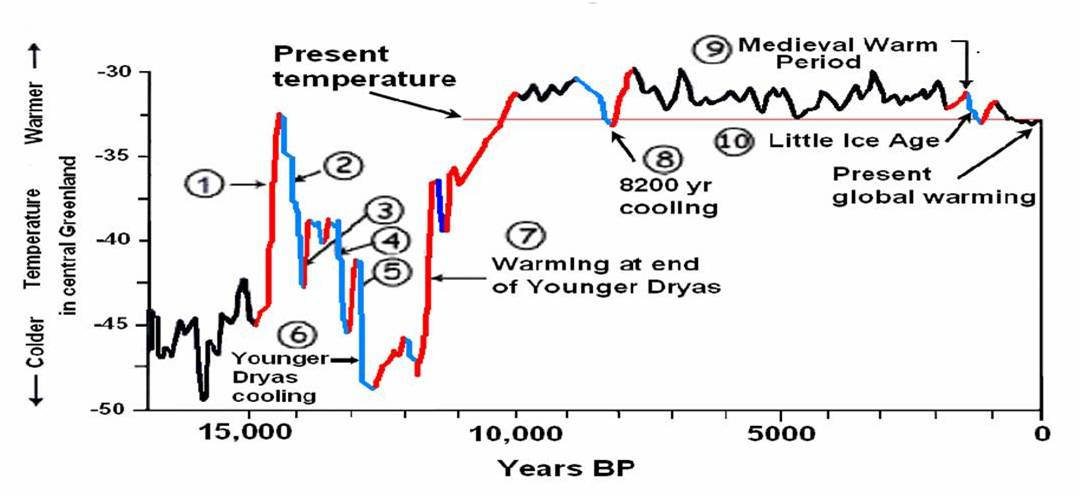 GISP, Greenland, ice cores, Cuffy, Clow, 1997, Holocene temperatures, graph.