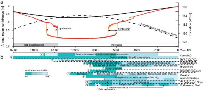 Holocene, graph, Arctic, proxies, sea ice. Stranne.