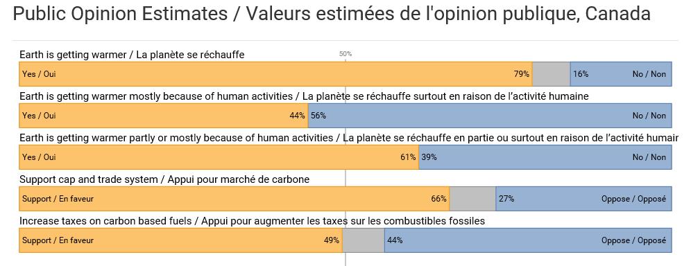 Canada, survey, skeptics, climate change, 2016, Yale.
