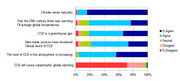 Survey, Climate skeptics, Climate sceptics, 2015, climate change.