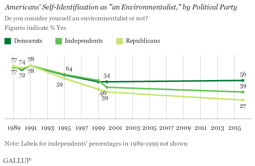 Environmentalist, Gallup poll, USA, political grouping. 1989 - 2016.