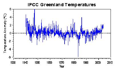 Greenlandm Graph, Temperature, IPCC, 2004.