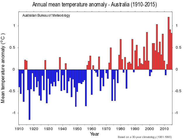 Bureau of Meteorology, Australian mean temperature, graph, 2016.
