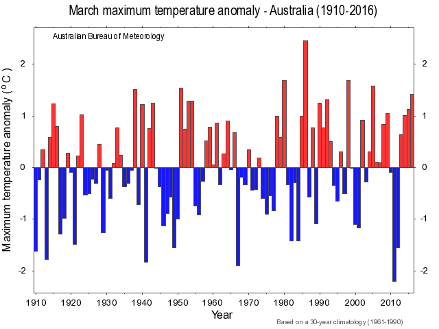 Met bureau bingo warm autumn nights sold as hottest ever for Warm destinations in march