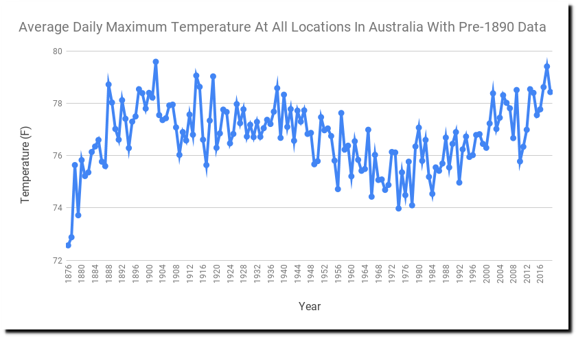 the entire australian temperature record in five minutes  p3 guld 2012 artisteer.php #10