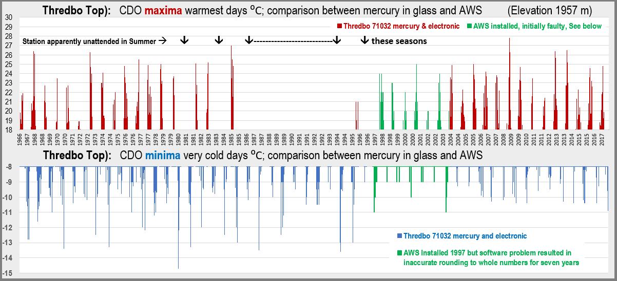 Thredbo, maxima, minima, BOM, climate change, temperatures, 1966 - 2017.