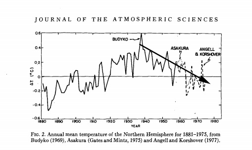 1970s, Global Cooling, Graph.