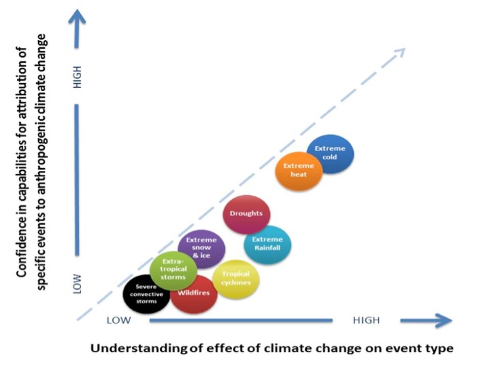 Climate Models, dot graph of attribution, understanding.