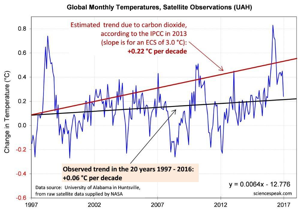 "What They Don't Say About ""the Hottest Ever Year"""