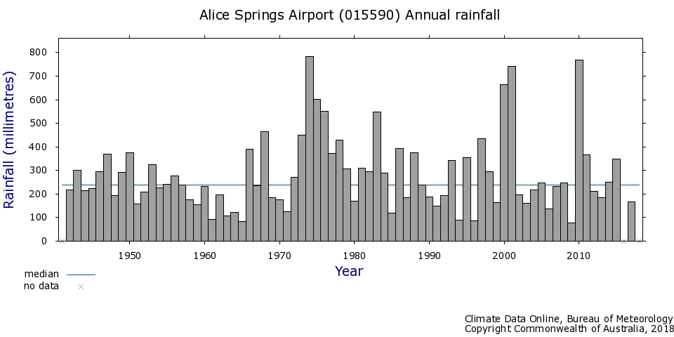 Alice Springs, Rainfall at the airport, 1940 - 2017, Bureau of Meteorology