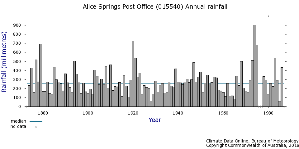 Alice Springs, Rainfall at the airport, 1880 - 1990, Bureau of Meteorology