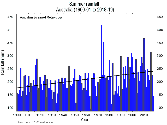 Southern Australia rainfall, trends, Bureau of Meteorology,