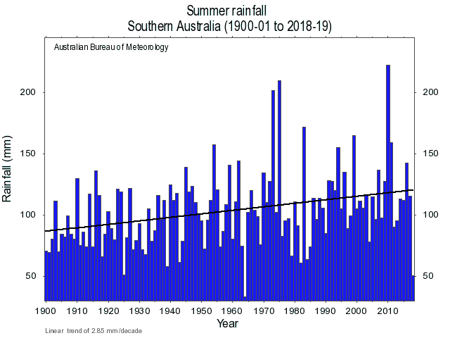 Australian rainfall, Bureau of Meteorology, South East Australia, long term trend, graph.