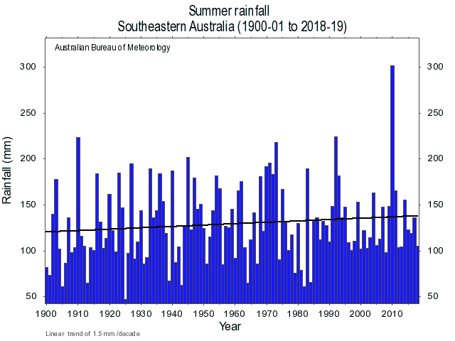 Summer rainfall, Australia, South Eastern region, trend, graph.