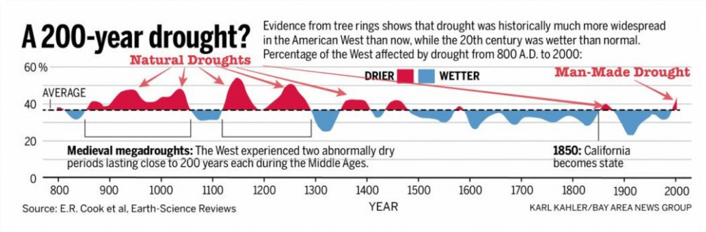 Medieval droughts were worse, megadroughts, graph.