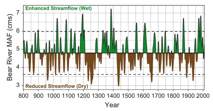 Streamflow, climate change, millennia, Utah, Great Basin, USA