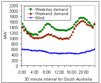 South Australian, Electricity, demand per hour, power, Graph. Sept 2016.