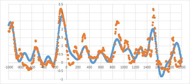 Rainfall-predictions-marohasy-abbott