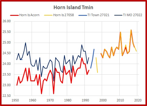Horn Island, Tmin absolute.Graph.