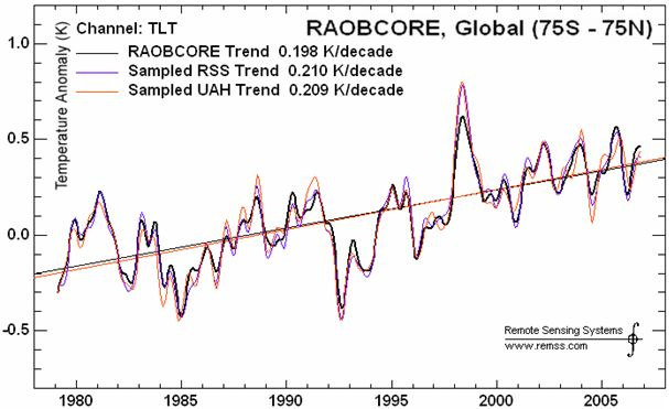 Comparing Rabocores and Satellites.