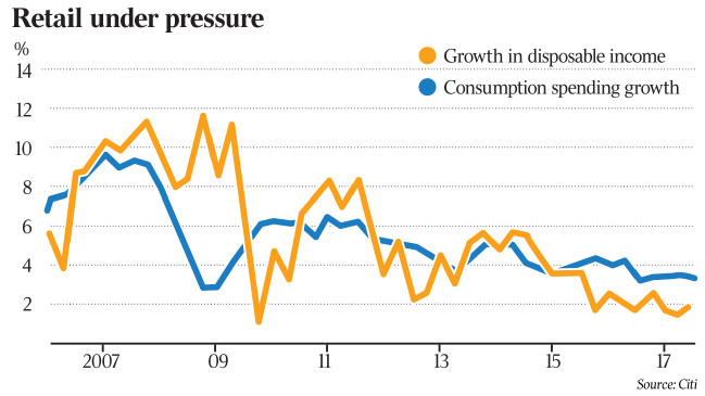 Australia, graph, spending, disposable.