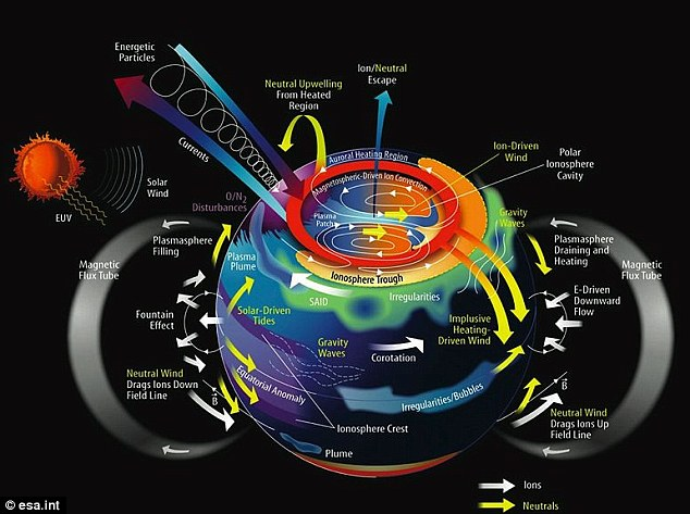Sun, Earth, magnetosphere, solar particles, weather, climate, UV, Infra red.
