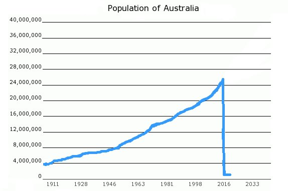 Australian Census, 2016
