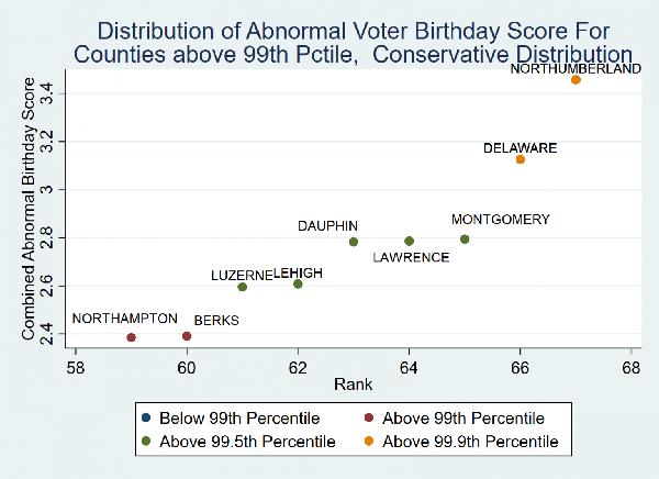 Suspicious Birthday voter fraud. Graph. Pennsylvania.