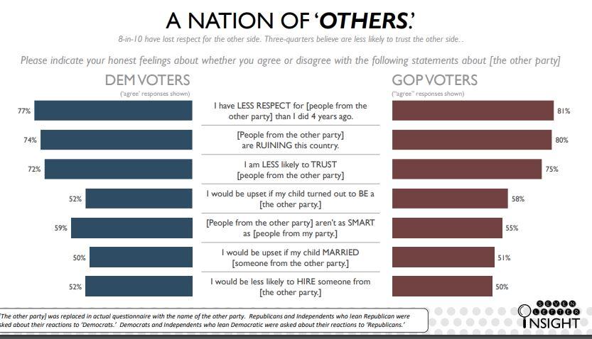 Polarisation in the USA.